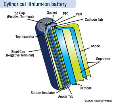 Baterai Aa Eveready Silver Alkaline 1 Set Isi 2 Pcs 3 inside a lithium ion battery pack and cell how lithium ion batteries work howstuffworks