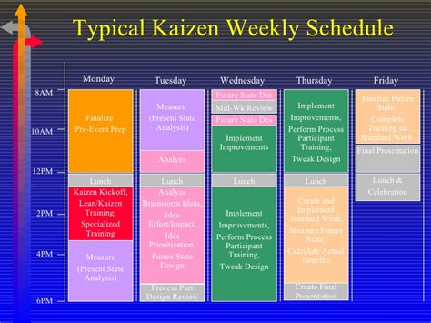 conducting kaizen events