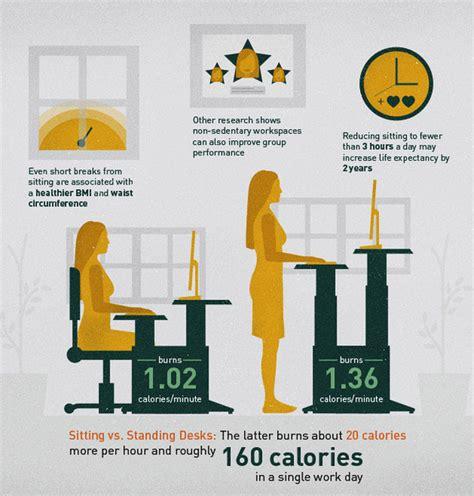 Standing Desks Burn About 20 Calories More Per Hour And Standing Desk Calories Per Day