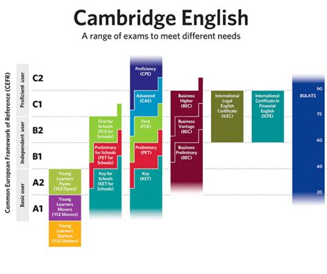 test inglese c2 nivel de ingl 233 s desde a1 hasta c2