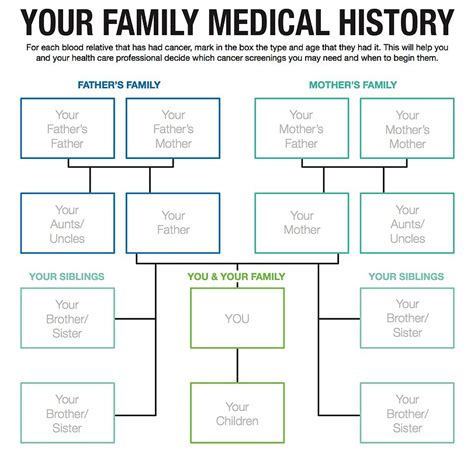 printable medical family tree search results for easy family tree template calendar 2015