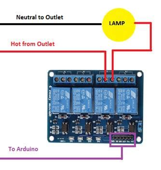understanding relays in iot development