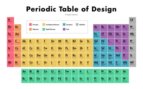 Color Coding The Periodic Table by Periodic Table Of Design The Aesthetic