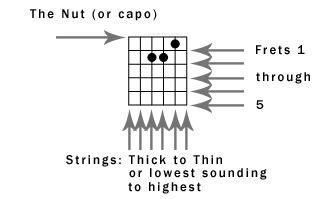 reading guitar chord diagrams beginner guitar chord