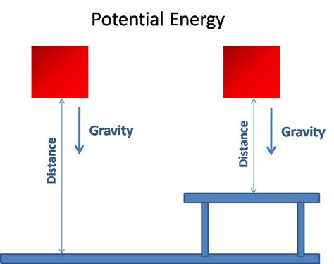 potential energy diagram definition what is energy 171 johnny on energy