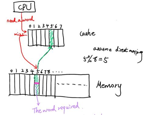 diagram and arrays how is an array stored in memory and brought to cache
