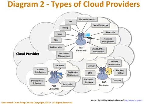 cloud based architecture diagram migrating legacy applications to the cloud using business