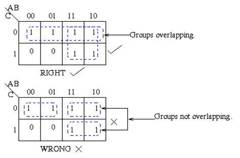 k map karnaugh maps of simplification