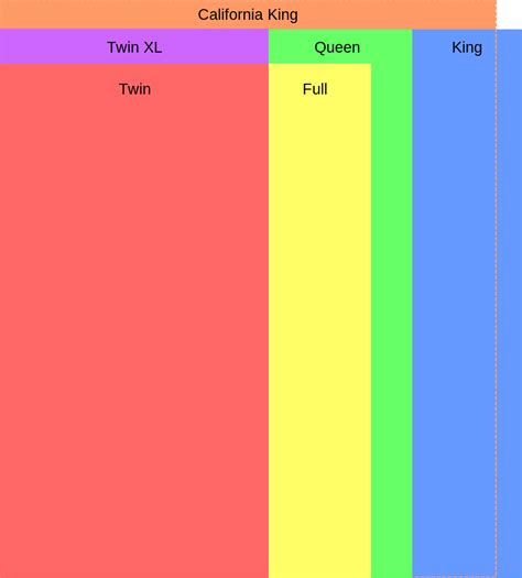 bed sizes comparison file usmattresssizes svg wikimedia commons