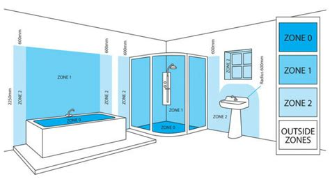 bathroom lighting zones explained bathroom lighting regulations and zones at litecraft