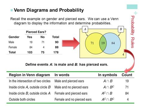 probability with venn diagrams chapter 5 probability what are the chances ppt