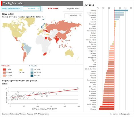 The Economists 2006 Big Mac Index by Big Mac Index July 2014