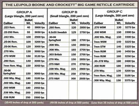 Rifle Trajectory Table by Ammunition Ballistics Chart Caliber Pictures To Pin On