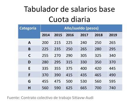 tratamiento fiscal de sueldos y salarios 2016 tabla isr mencual 2016 sueldos y salarios