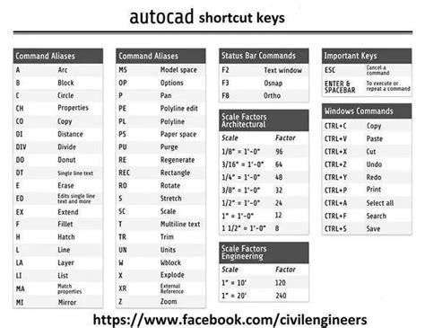 shortcut key for section symbol auto cad shortcuts key design software pinterest