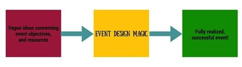 event design questions dear adrian conferences that work
