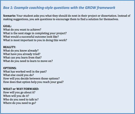pin the grow model of coaching on pinterest