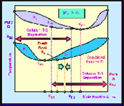 pressure swing distillation pressure swing distillation chemical engineering