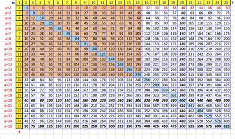 What Is The Square Root Of 1000 by How To Create A Times Table To Memorize In Excel 6 Steps