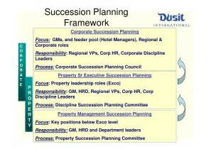 Family Business Succession Planning Template Similiar Succession Planning Process Models Keywords