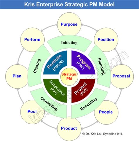 Strategic Management Projects Mba by Kris Project Management School