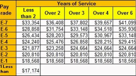 pay chart marine corp pay chart usaf pay chart the proposed 2017