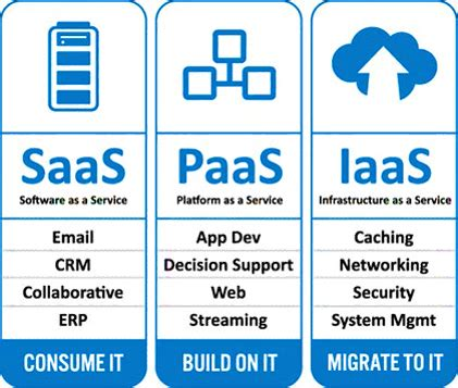 how to my as a service cloud infrastructure as a service iaas wikitechy