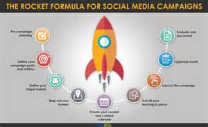 the rocket formula for social media campaign planning rt
