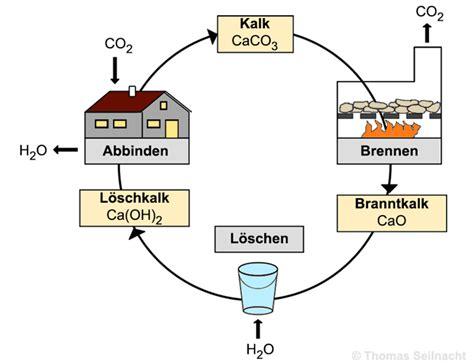 Herstellung Kalkwasser by Calciumhydroxid Seilnacht
