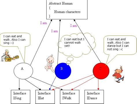 tutorial python abstract class my abap bookmarks difference between abstract class and