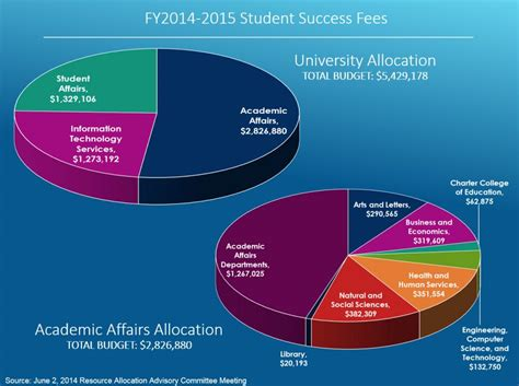 Cal State La Mba Total Cost by Fy2014 2015 Student Success Fees California State