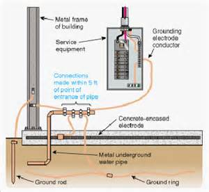 question about metal building grounding internachi inspection forum