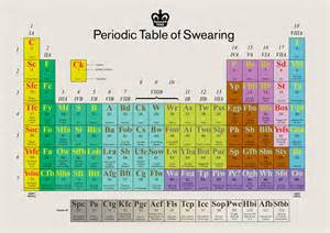 i know funny periodic table of swearing