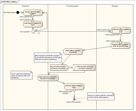 uml flowchart diagram uml swimlane diagram uml free engine image for user