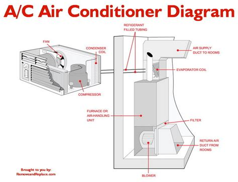 refrigeration refrigeration cycle  ac