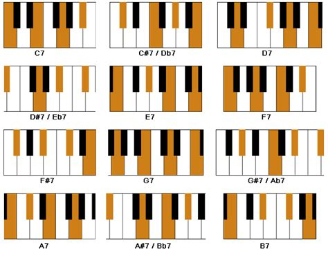 printable piano chord inversions chart piano chord chart for beginners คอร ด pinterest