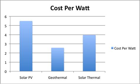 pv cost per watt solar thermal can replace heat in ma ct nh vt