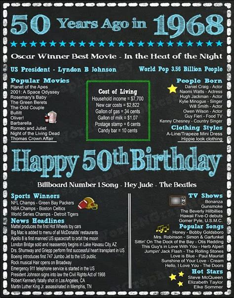 whats free for 50 yrolds fun facts for 1968 birthdays happy 50th birthday