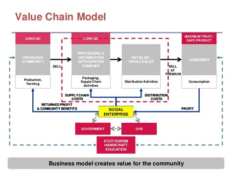 alibaba value chain a business solution for sustainable community development
