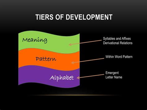 pattern of development words ppt word study session four within word pattern stage