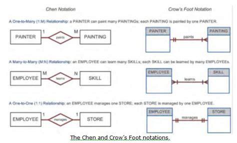 limitations of er diagram entity relationship model in dbms