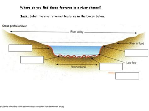 River Cross Section Definition by Yr10 Rivers Lesson 1 Db Features Rev