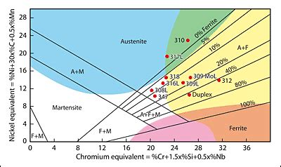 austenitic stainless steel phase diagram welding of austenitic stainless steel knowledge 103