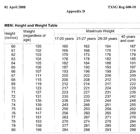 Army Height And Weight Table by Army Height And Weight Chart Best Resumes