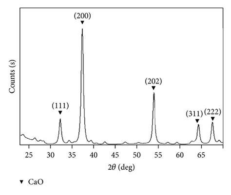 Xrd Pattern Cao | xrd pattern of cao nanocatalyst fabricated with surfactant