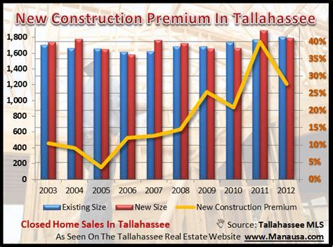 does it cost more to build or buy a house what does it cost to build a home in tallahassee