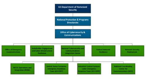 Mba Homeland Security by Homeland Security Structure Diagram History Diagram