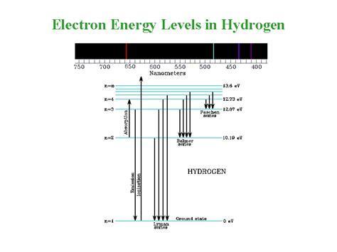 energy level diagram hydrogen opinions on energy level