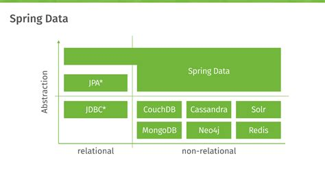 introduction to spring data ppt download introduction to spring data jcombat