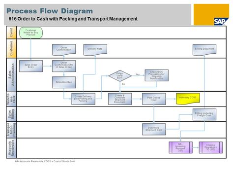 edi process flow diagram general overview sap best practices for apparel and